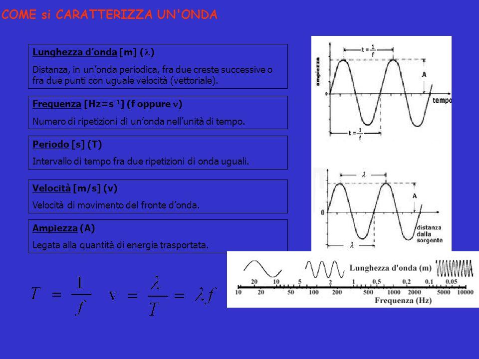 Lunghezza donda [m] ( ) Distanza, in unonda periodica, fra due creste successive o fra due punti con uguale velocità (vettoriale). Frequenza [Hz=s -1