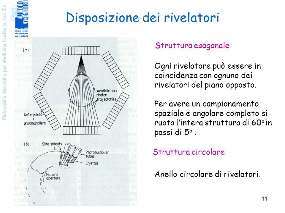Fisica delle Macchine per Medicina Nucleare, lez. I V 11 Struttura esagonale Struttura circolare Ogni rivelatore può essere in coincidenza con ognuno