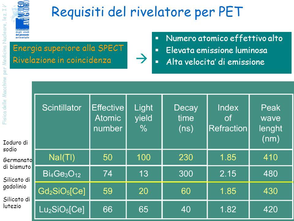 Fisica delle Macchine per Medicina Nucleare, lez. I V 14 Requisiti del rivelatore per PET Numero atomico effettivo alto Elevata emissione luminosa Alt