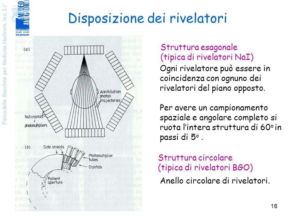 Fisica delle Macchine per Medicina Nucleare, lez. I V 16 Struttura esagonale (tipica di rivelatori NaI) Struttura circolare (tipica di rivelatori BGO)