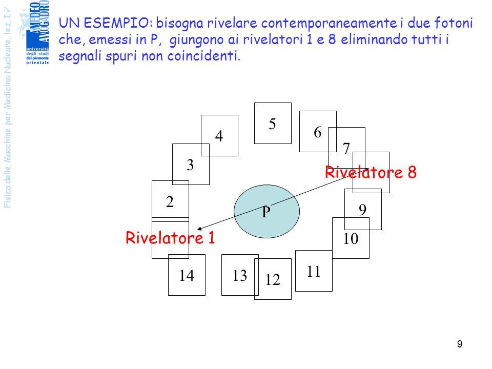 Fisica delle Macchine per Medicina Nucleare, lez. I V 9 UN ESEMPIO: bisogna rivelare contemporaneamente i due fotoni che, emessi in P, giungono ai riv