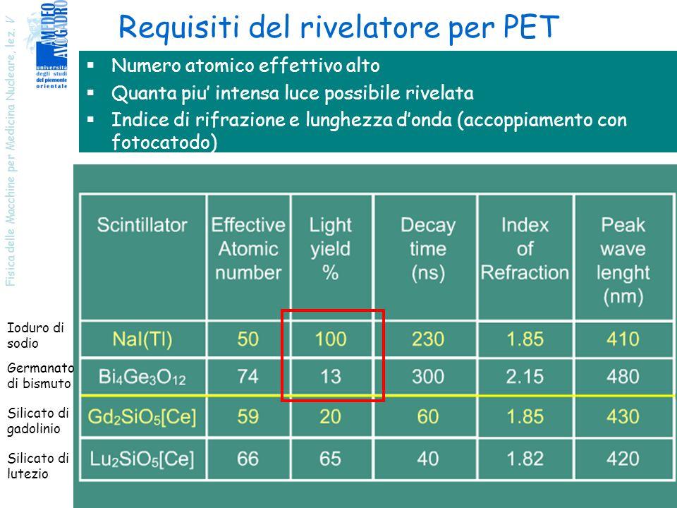 Fisica delle Macchine per Medicina Nucleare, lez. V 14 Requisiti del rivelatore per PET Numero atomico effettivo alto Quanta piu intensa luce possibil