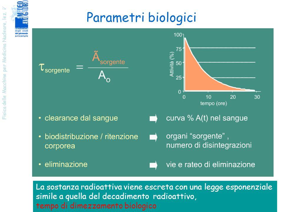 Fisica delle Macchine per Medicina Nucleare, lez. V 36 Parametri biologici La sostanza radioattiva viene escreta con una legge esponenziale simile a q