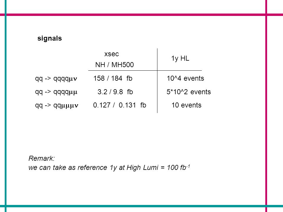 signals qq -> qqqq qq -> qq xsec 1y HL NH / MH500 158 / 184 fb10^4 events 3.2 / 9.8 fb5*10^2 events 0.127 / 0.131 fb10 events we can take as reference 1y at High Lumi = 100 fb -1 Remark: