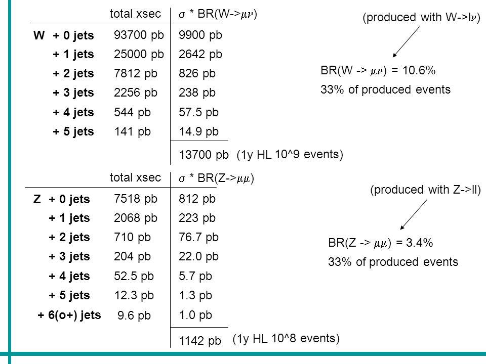 WZ+ 0 jets + 1 jets + 2 jets + 3 jets 11 pb 7.7 pb 4.1 pb 6.6 pb BR(WZ -> jj ) = 2.3% BR(WZ -> ) = 0.4% 22% of produced events 3.5%of produced events jj + 0 jets + 1 jets + 2 jets + 3 jets 253 fb 177 fb 94 fb 152 fb (produced with inclusive W and Z->ll) + 0 jets + 1 jets + 2 jets + 3 jets 44 fb 31 fb 16 fb 26 fb 676 fb 1y HL 70000 events 117 fb 12000 events xsec * BR: total xsec