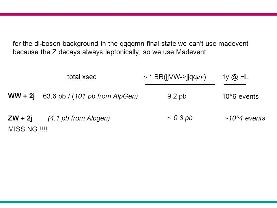 WW + 2j ZW + 2j for the di-boson background in the qqqqmn final state we cant use madevent because the Z decays always leptonically, so we use Madevent total xsec (4.1 pb from Alpgen) 63.6 pb / (101 pb from AlpGen) * BR(jjVW->jjqq ) 9.2 pb MISSING !!!.