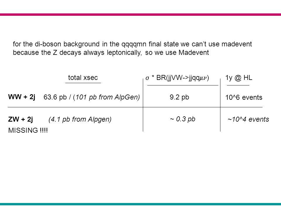 tt+ 0 jets + 1 jets 190 pb 170 pb BR(bbWW -> bbjj ) = 14.3% 14.3% degli eventi prodotti bbjj + 0 jets + 1 jets 27.1 pb 24.3 pb (prodotti con top inclusivo) sezione durto totale bb + 0 jets + 1 jets 2.1 pb 1.8 pb sez.