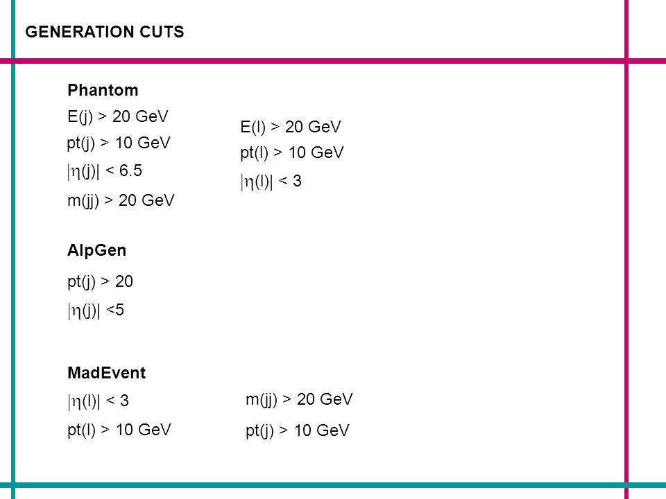 GENERATION CUTS Phantom AlpGen MadEvent m(jj) > 20 GeV (l)| < 3 pt(l) > 10 GeV pt(j) > 20 (j)| <5 E(l) > 20 GeV pt(l) > 10 GeV (l)| < 3 E(j) > 20 GeV pt(j) > 10 GeV (j)| < 6.5 m(jj) > 20 GeV pt(j) > 10 GeV