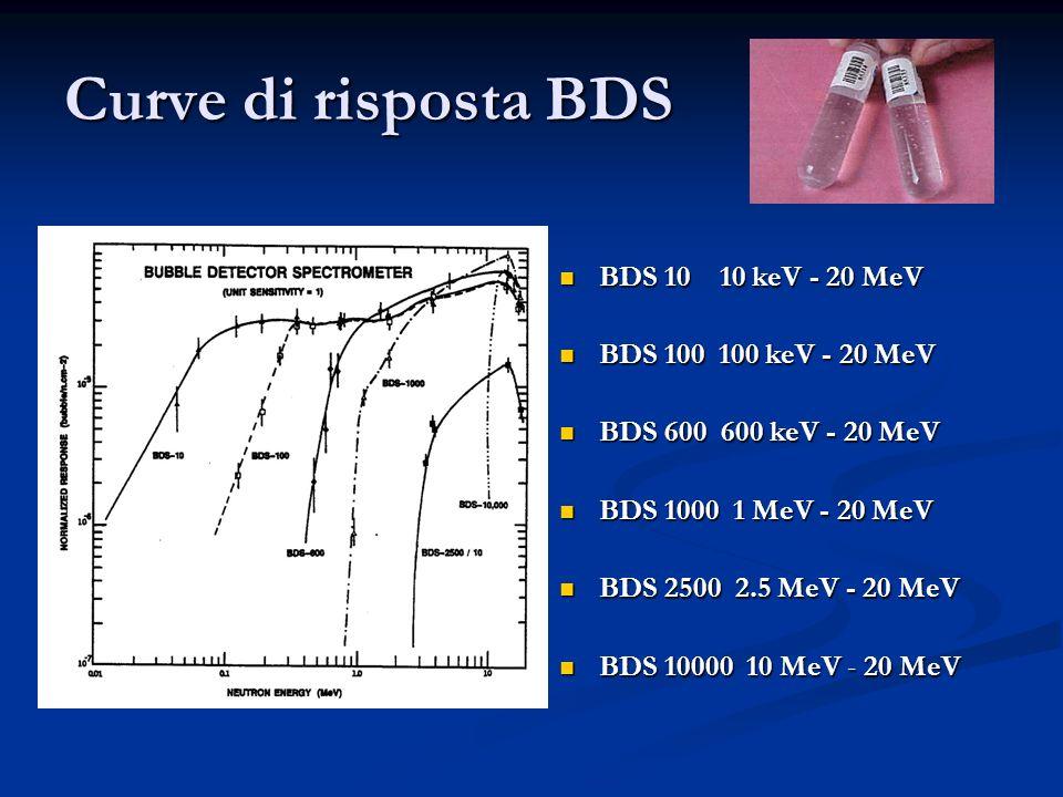 Curve di risposta BDS BDS 10 10 keV - 20 MeV BDS 100 100 keV - 20 MeV BDS 600 600 keV - 20 MeV BDS 1000 1 MeV - 20 MeV BDS 2500 2.5 MeV - 20 MeV BDS 1