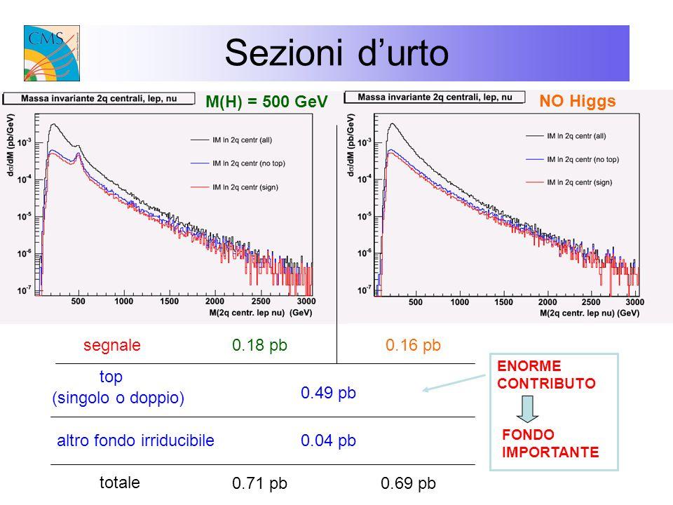 Sezioni durto M(H) = 500 GeV 0.18 pb top altro fondo irriducibile segnale0.16 pb 0.49 pb 0.04 pb NO Higgs (singolo o doppio) totale 0.71 pb0.69 pb ENO