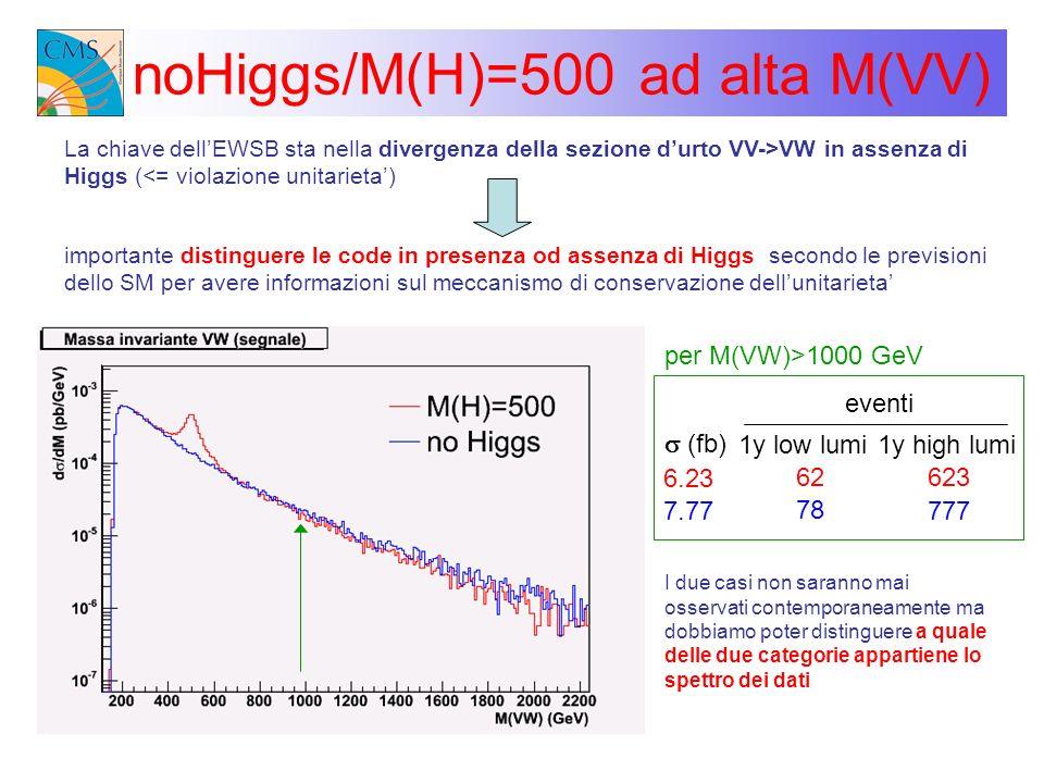 noHiggs/M(H)=500 ad alta M(VV) La chiave dellEWSB sta nella divergenza della sezione durto VV->VW in assenza di Higgs (<= violazione unitarieta) impor