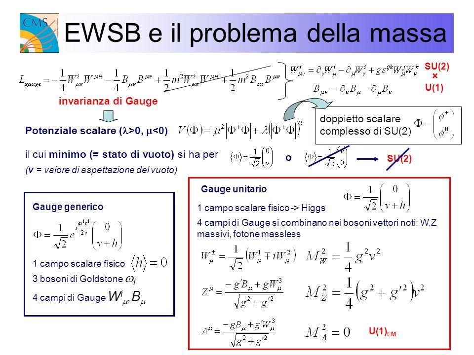 EWSB e il problema della massa invarianza di Gauge SU(2) U(1) EM doppietto scalare complesso di SU(2) Potenziale scalare ( >0, <0) il cui minimo (= st