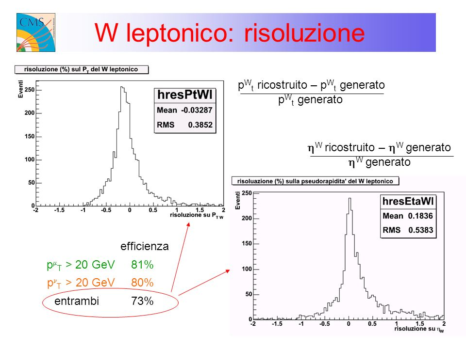 W leptonico: risoluzione p T > 20 GeV efficienza entrambi 81% 80% 73% p W t ricostruito – p W t generato p W t generato W ricostruito – W generato W g