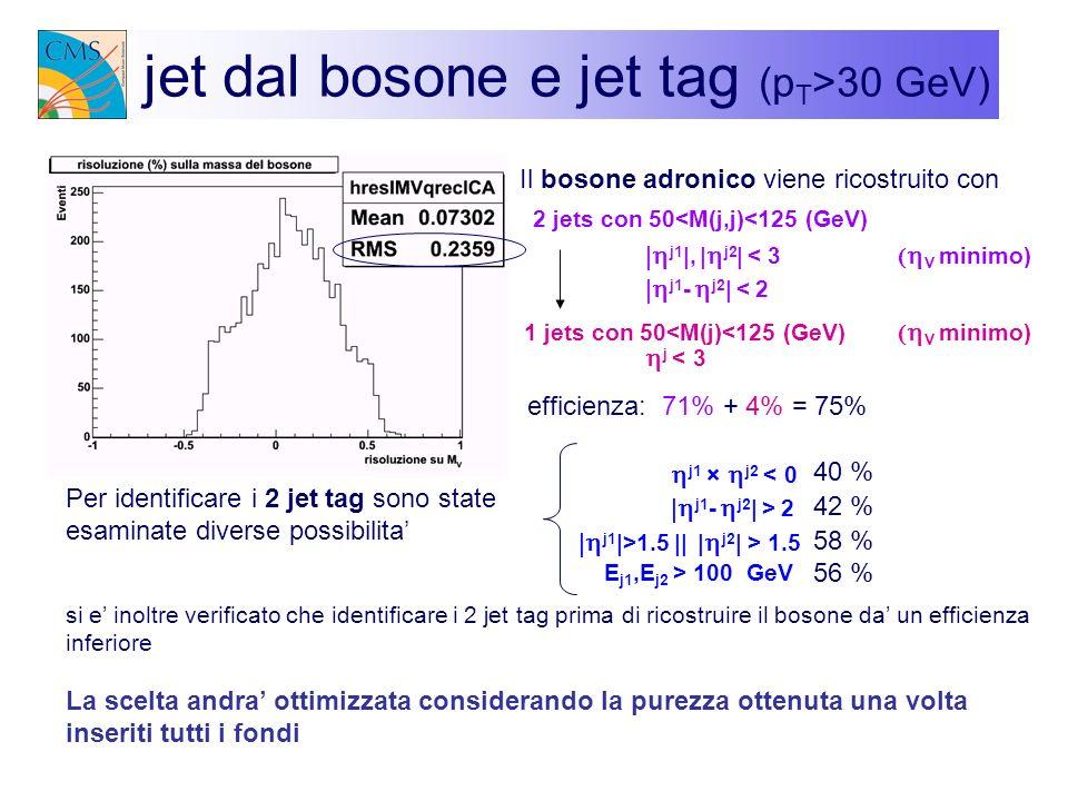 jet dal bosone e jet tag (p T >30 GeV) 2 jets con 50<M(j,j)<125 (GeV) j1 |, | j2 | < 3 V minimo) efficienza: 71% + 4% = 75% Per identificare i 2 jet t