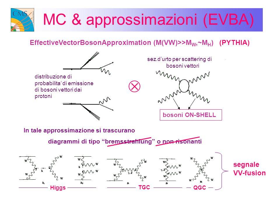 MC & approssimazioni (V L,V T ) In tale approssimazione si considerano solo i bosoni polarizzati longitudinalmente poiche solo questi si accoppiano allHiggs e quindi sono sensibili alla violazione dellunitarieta (PYTHIA) M(H)=500 GeV NoHiggs W ±,Z,(A) m V 0 W i,B m V = 0 EWSB: Higgs A(W L W L ->H->W T W T ) = - A(W T W T ->H->W L W L ) A(W T W T ->H->W T W T ) = 0 A(WW->WW) ~ VTVT V T V L 1 η(u) > -5.5 E(u,d,c,s,μ) > 20 GeV P t (u,d,c,s,μ) > 10 GeV 70< M(sc, μν) < 90 LL sottostima A(W L W L ->W L W L ) A(W L W T ->H->W L W T ) = 0