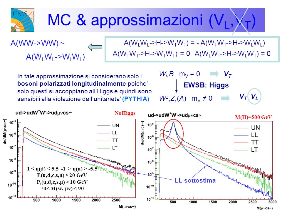 V L V L vs V T V T ad alta M(VV) Tagli che eliminino il fondo TT per avere uno spettro di soli LL (a la pythia) tuttavia non e possibile separare LL e TT in fase di generazione in un conto esatto (bosoni off-shell) tagli che eliminino la coda ad alta M(VV) per M(H)=500 (soli TT) conservandola pero nel caso di noHiggs (LL+TT) dove si vogliono preservare gli effetti di divergenza della violazione di uniterieta V L V L e V T V T -> M(H)=500 GeV e noHiggs bassa statistica: RETE NEURALE risultano avere una cinematica molto simile ad alta M(VV) (no Higgs) ~ 6.2 fb (M(H)=500) ~ 7.8 fb segnale con M(VW)>1000GeV...