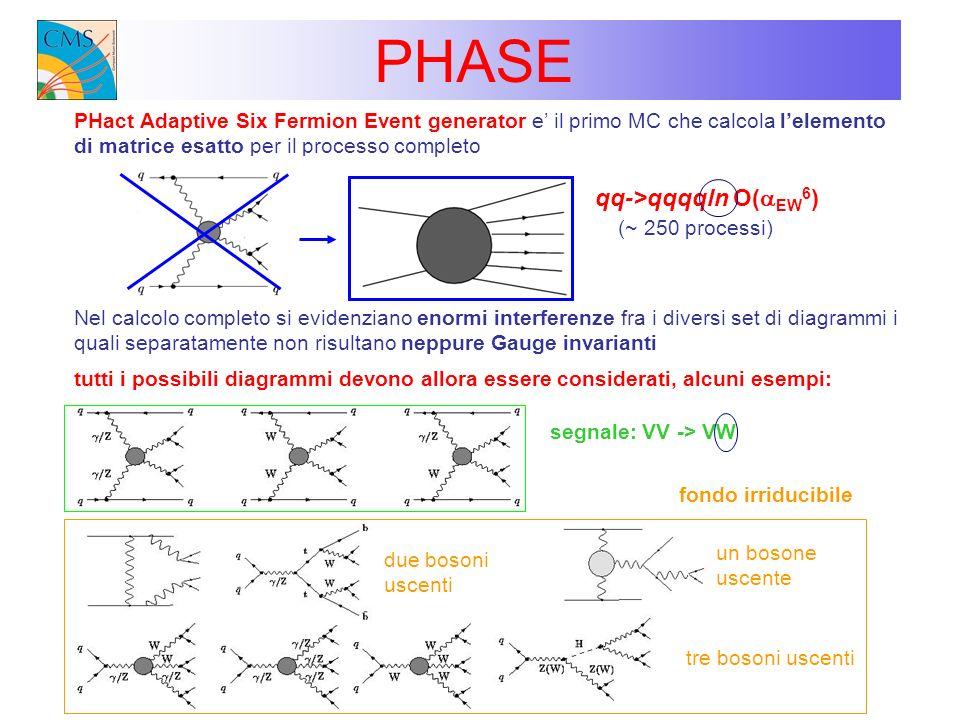 PHASE PHact Adaptive Six Fermion Event generator e il primo MC che calcola lelemento di matrice esatto per il processo completo qq->qqqqln O( EW 6 ) N