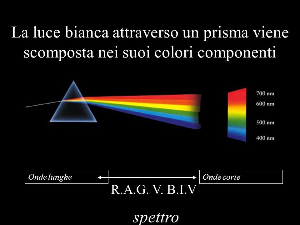 La luce bianca attraverso un prisma viene scomposta nei suoi colori componenti R.A.G. V. B.I.V spettro Onde lungheOnde corte