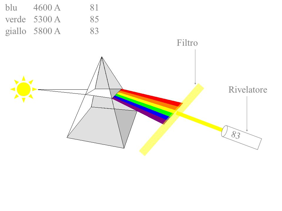 Filtro Rivelatore 78 blu4600 A81 verde5300 A85 giallo5800 A83 arancio6100 A78