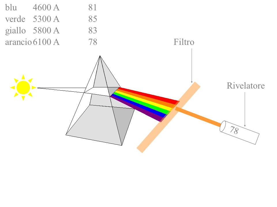 Filtro Rivelatore 70 blu4600 A81 verde5300 A85 giallo5800 A83 arancio6100 A78 rosso6600 A70 Lo spettro è continuo.