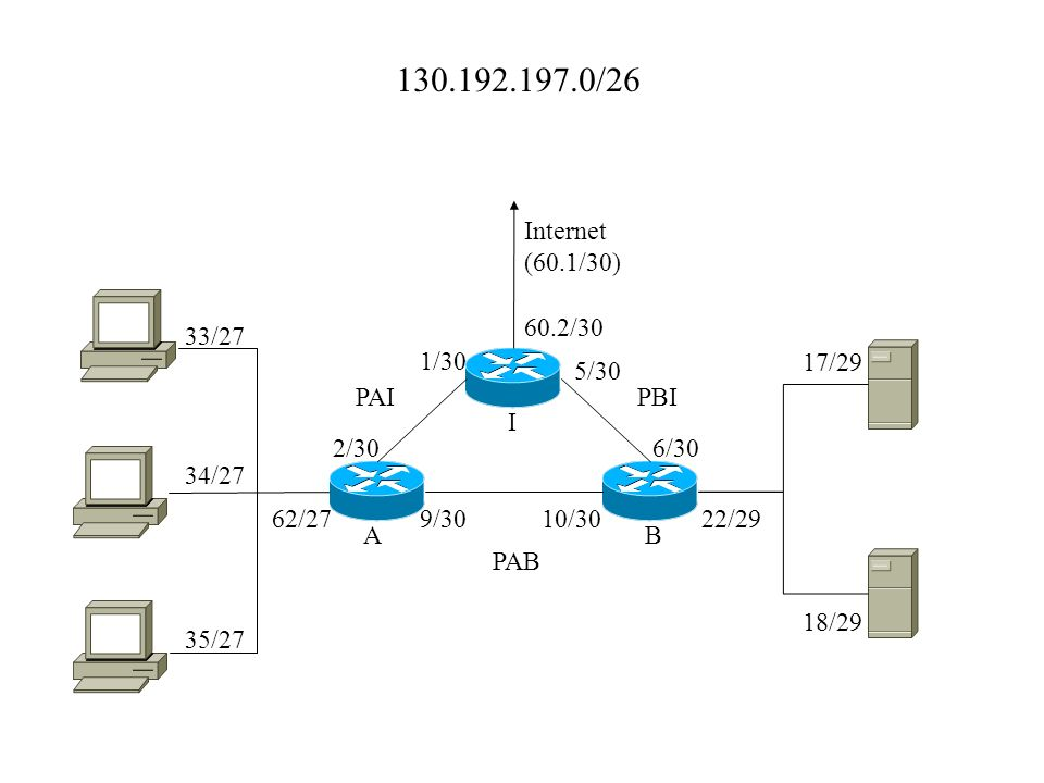 130.192.197.0/26 AB I PAIPBI PAB 9/3010/3022/29 18/29 17/29 6/30 5/30 1/30 2/30 62/27 33/27 34/27 35/27 60.2/30 Internet (60.1/30)