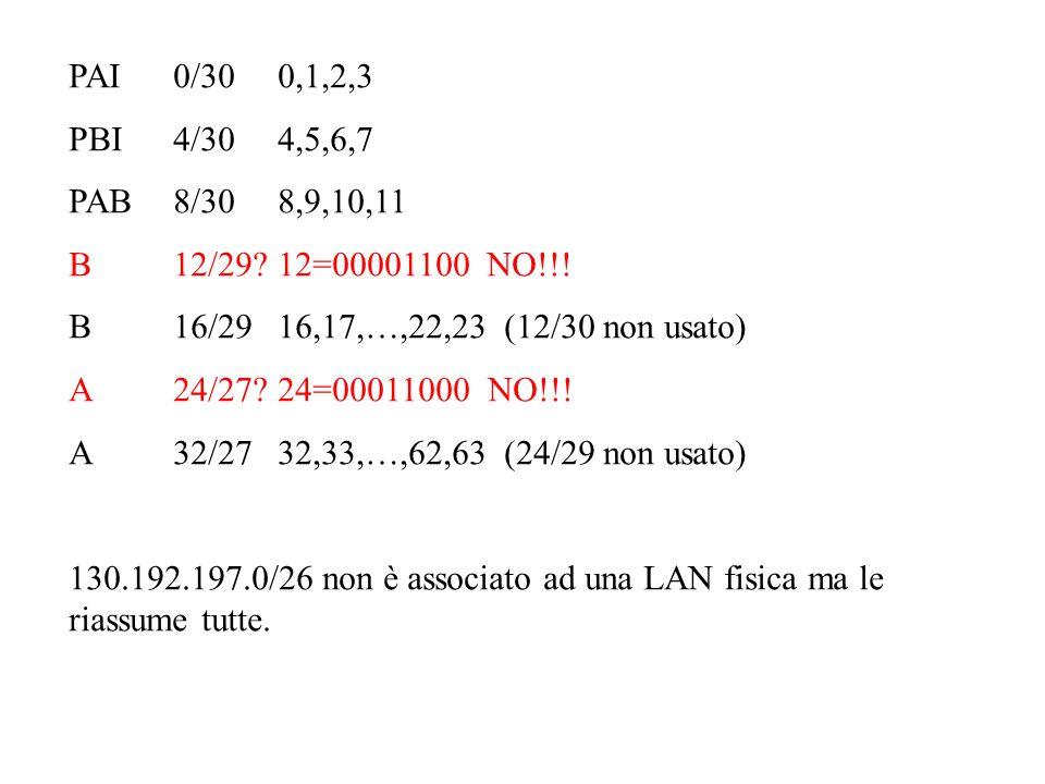PAI0/300,1,2,3 PBI4/304,5,6,7 PAB8/308,9,10,11 B12/29?12=00001100NO!!.