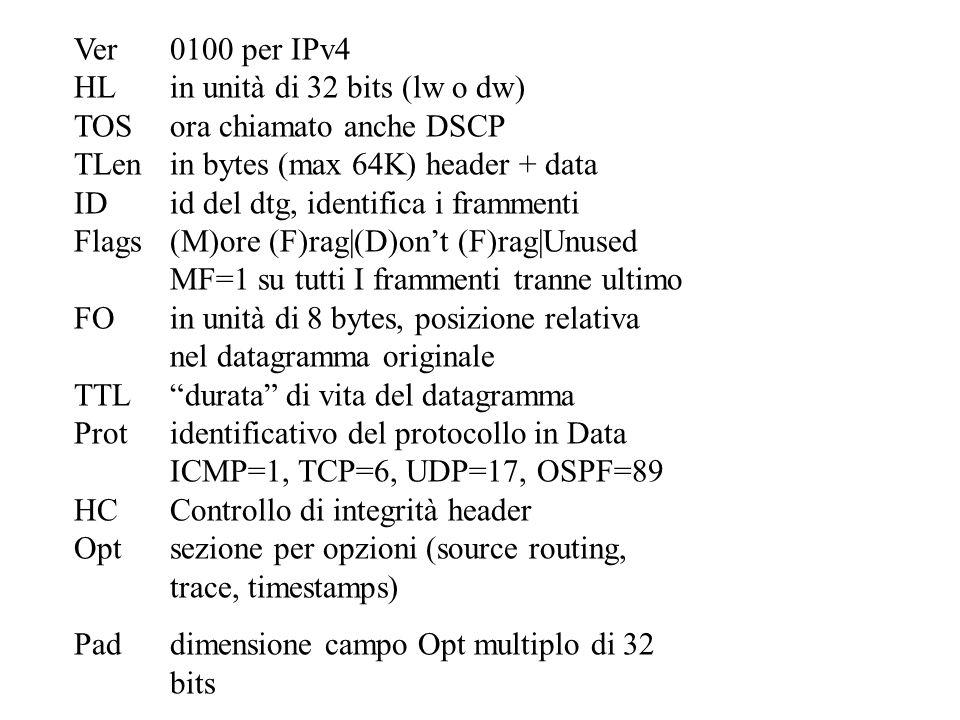 Ver0100 per IPv4 HLin unità di 32 bits (lw o dw) TOSora chiamato anche DSCP TLenin bytes (max 64K) header + data IDid del dtg, identifica i frammenti Flags(M)ore (F)rag|(D)ont (F)rag|Unused MF=1 su tutti I frammenti tranne ultimo FOin unità di 8 bytes, posizione relativa nel datagramma originale TTLdurata di vita del datagramma Protidentificativo del protocollo in Data ICMP=1, TCP=6, UDP=17, OSPF=89 HCControllo di integrità header Optsezione per opzioni (source routing, trace, timestamps) Paddimensione campo Opt multiplo di 32 bits