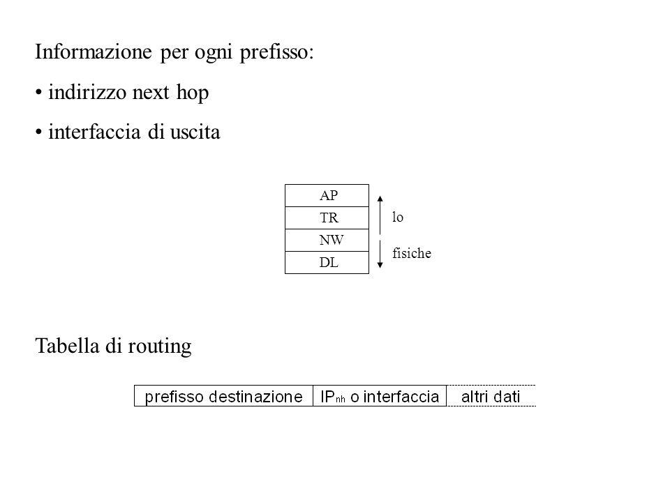 Informazione per ogni prefisso: indirizzo next hop interfaccia di uscita Tabella di routing AP TR NW DL lo fisiche