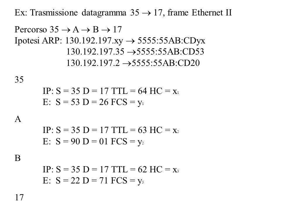 Ex: Trasmissione datagramma 35 17, frame Ethernet II Percorso 35 A B 17 Ipotesi ARP: 130.192.197.xy 5555:55AB:CDyx 130.192.197.35 5555:55AB:CD53 130.192.197.2 5555:55AB:CD20 35 IP: S = 35 D = 17 TTL = 64 HC = x 1 E: S = 53 D = 26 FCS = y 1 A IP: S = 35 D = 17 TTL = 63 HC = x 2 E: S = 90 D = 01 FCS = y 2 B IP: S = 35 D = 17 TTL = 62 HC = x 3 E: S = 22 D = 71 FCS = y 3 17