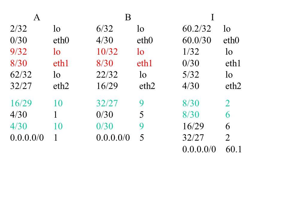 ABI 2/32 lo6/32 lo60.2/32 lo 0/30 eth04/30 eth060.0/30 eth0 9/32 lo10/32 lo1/32 lo 8/30 eth18/30 eth10/30 eth1 62/32 lo22/32 lo5/32 lo 32/27 eth216/29 eth24/30 eth2 16/29 1032/27 98/30 2 4/30 10/30 58/30 6 4/30 100/30 916/29 6 0.0.0.0/0 10.0.0.0/0 532/27 2 0.0.0.0/0 60.1