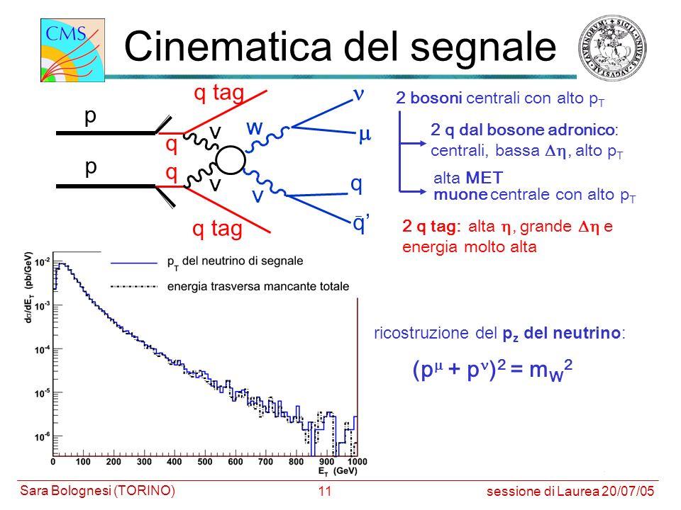 11 M(H) = 500 GeV p p q q q q W V V V q tag Cinematica del segnale 2 bosoni centrali con alto p T 2 q dal bosone adronico: centrali, bassa, alto p T 2