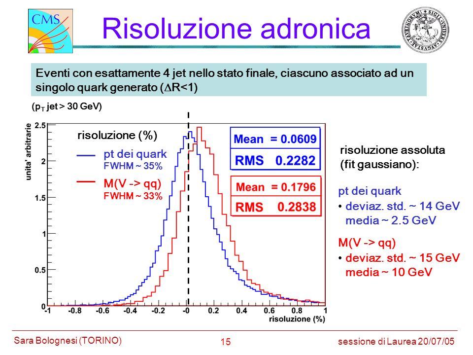 15 Risoluzione adronica Eventi con esattamente 4 jet nello stato finale, ciascuno associato ad un singolo quark generato ( R<1) risoluzione assoluta (