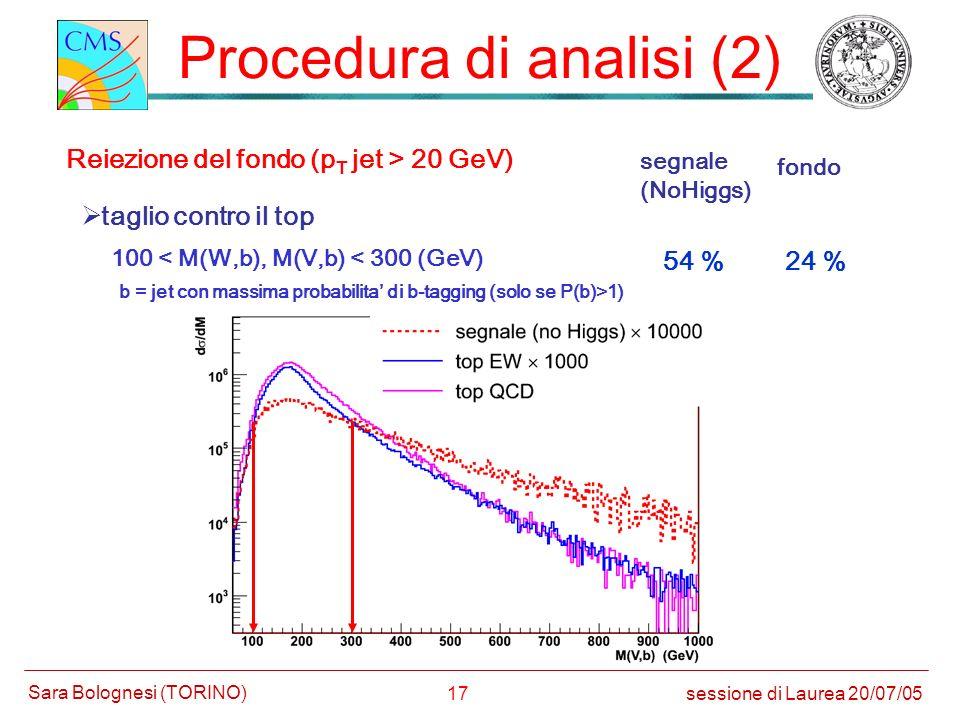 17 Procedura di analisi (2) Reiezione del fondo (p T jet > 20 GeV) taglio contro il top segnale (NoHiggs) fondo 54 %24 % sessione di Laurea 20/07/05 S