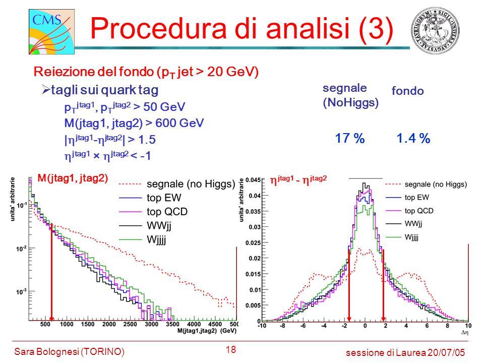 18 Procedura di analisi (3) Reiezione del fondo (p T jet > 20 GeV) tagli sui quark tag segnale (NoHiggs) fondo 17 %1.4 % sessione di Laurea 20/07/05 S