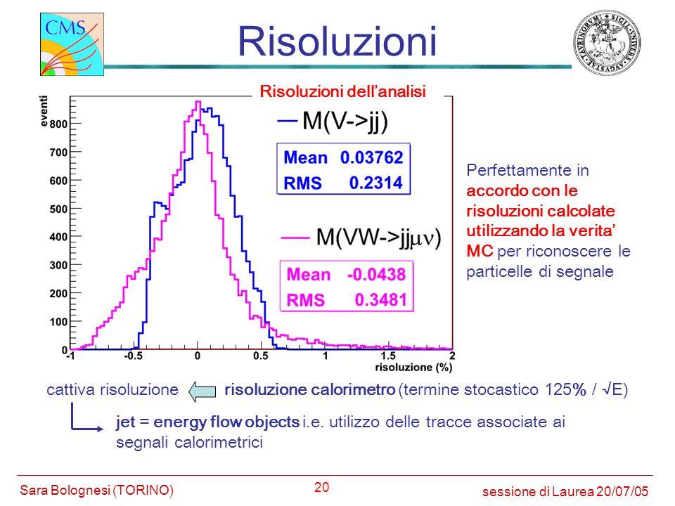 20 Risoluzioni cattiva risoluzionerisoluzione calorimetro (termine stocastico 125% / E) jet = energy flow objects i.e. utilizzo delle tracce associate