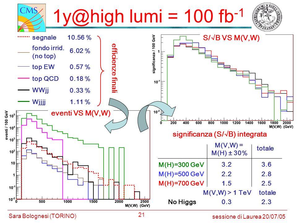 21 1y@high lumi = 100 fb -1 fondo irrid. top EW top QCD WWjj Wjjjj (no top) 6.02 % 0.57 % 0.18 % 0.33 % 1.11 % segnale10.56 % sessione di Laurea 20/07