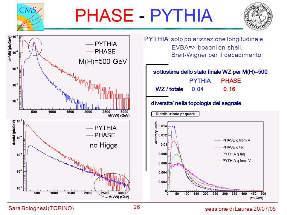26 PYTHIA: solo polarizzazione longitudinale, Breit-Wigner per il decadimento EVBA=> bosoni on-shell, sottostima dello stato finale WZ per M(H)=500 di