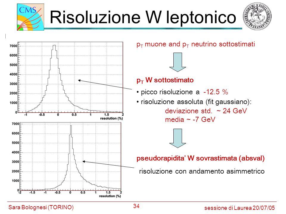 34 Risoluzione W leptonico p T muone and p T neutrino sottostimati p T W sottostimato pseudorapidita W sovrastimata (absval) risoluzione assoluta (fit