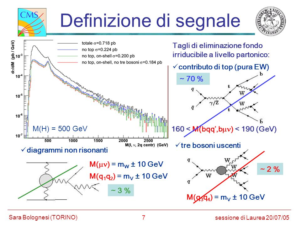 28 Produzione dei campioni M(H) = 300 GeV 0.794 pb 500.000 segnale e fondo irriducibile M(H) = 500 GeV 0.718 pb 500.000 M(H)= 700 GeV 0.699 pb 500.000 no Higgs 0.689 pb 500.000 pp t t 1 +X 622 pb 200.000 pp qqWW qqqq 9.1 pb 253736 pp qqqqW qqqq 359 pb 180006 altri fondi pp qqW + W - qqqq 9.04 pb 249231 pp qqW + W + qqqq 0.05 pb 1996 pp qqW - W - qqqq 0.02 pb 2509 sessione di Laurea 20/07/05 Sara Bolognesi (TORINO) signal 0.247 pb 0.184 pb 0.169 pb 0.158 pb top (EW) 0.495 pb 0.494 pb 0.493 pb 0.495 pb other irr.