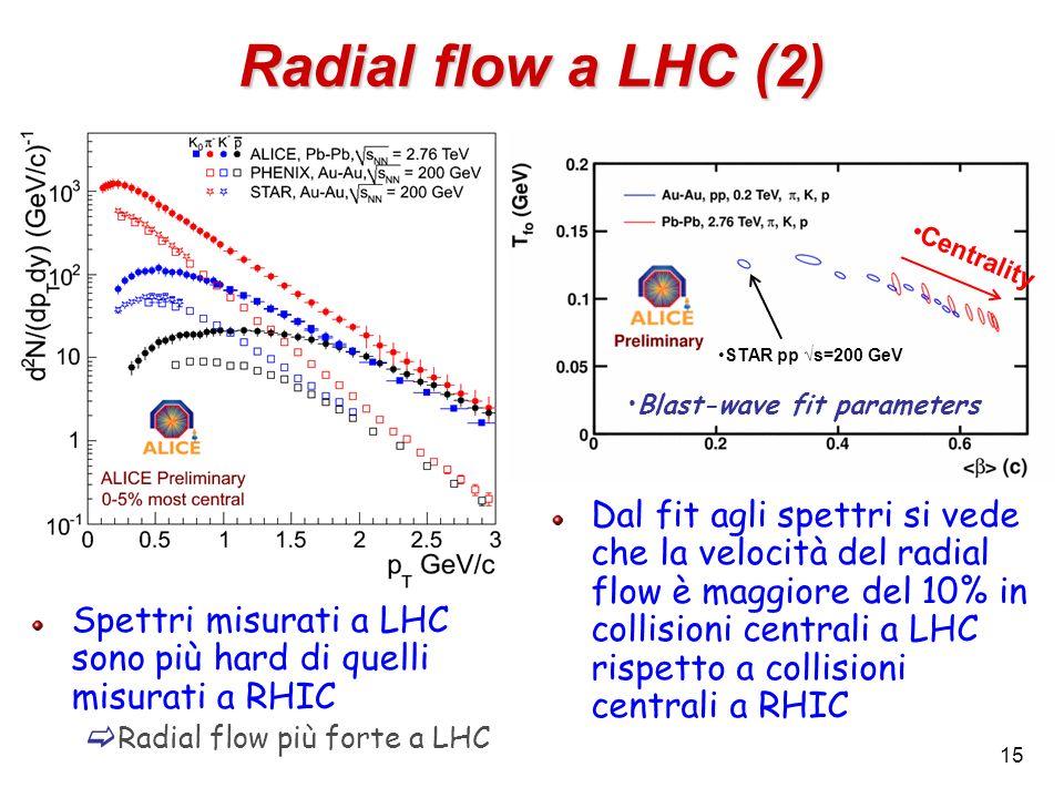 15 Radial flow a LHC (2) Spettri misurati a LHC sono più hard di quelli misurati a RHIC Radial flow più forte a LHC Blast-wave fit parameters Centrali