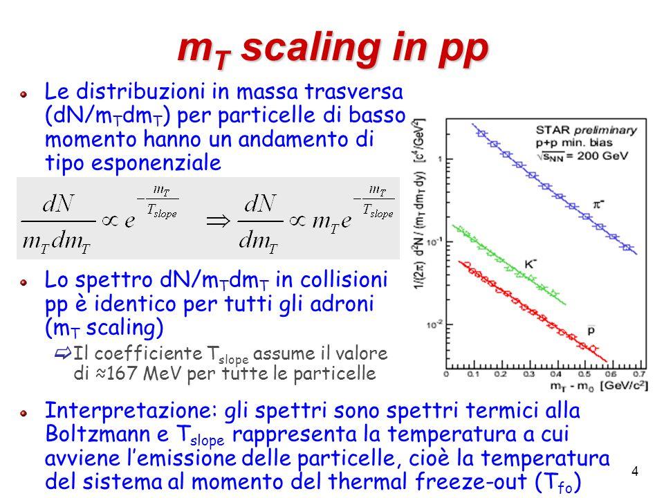 4 m T scaling in pp Le distribuzioni in massa trasversa (dN/m T dm T ) per particelle di basso momento hanno un andamento di tipo esponenziale Lo spet