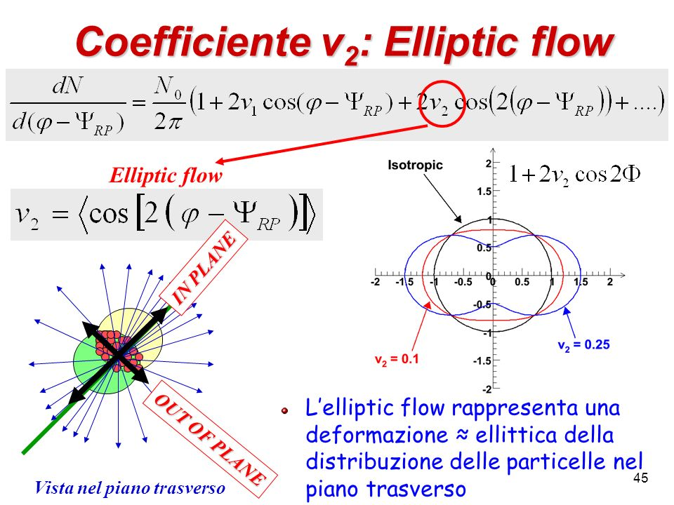 45 Coefficiente v 2 : Elliptic flow Elliptic flow IN PLANE OUT OF PLANE Vista nel piano trasverso Lelliptic flow rappresenta una deformazione ellittic