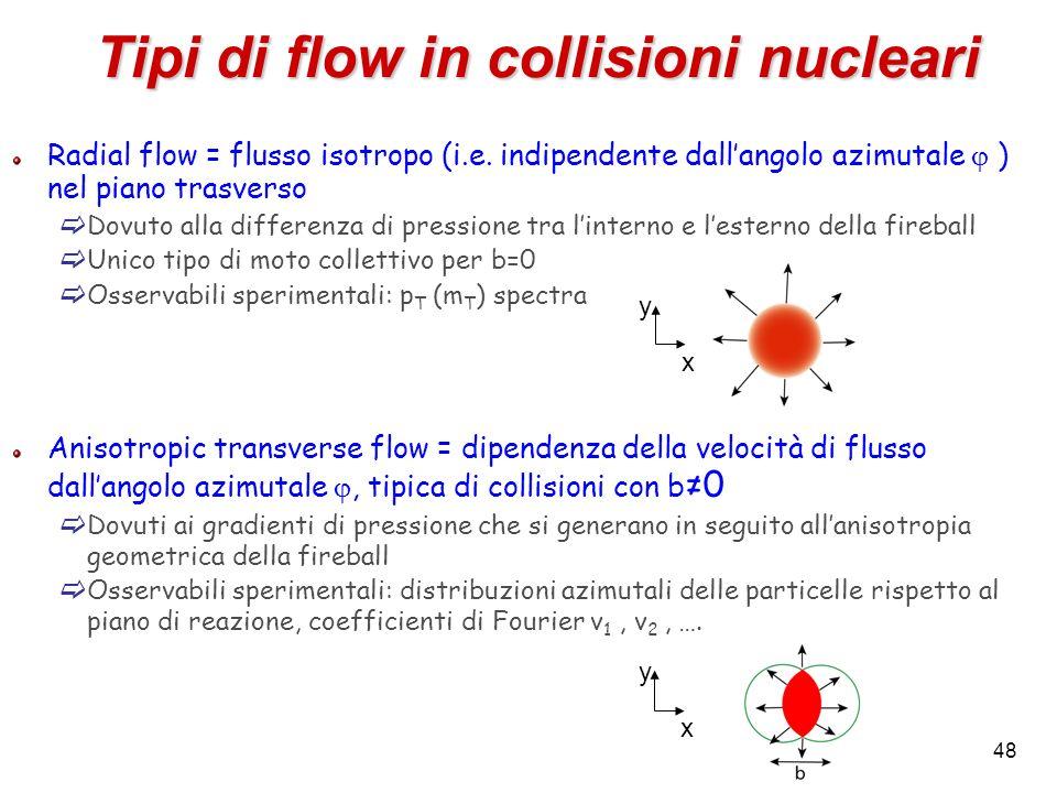 48 Radial flow = flusso isotropo (i.e. indipendente dallangolo azimutale ) nel piano trasverso Dovuto alla differenza di pressione tra linterno e lest
