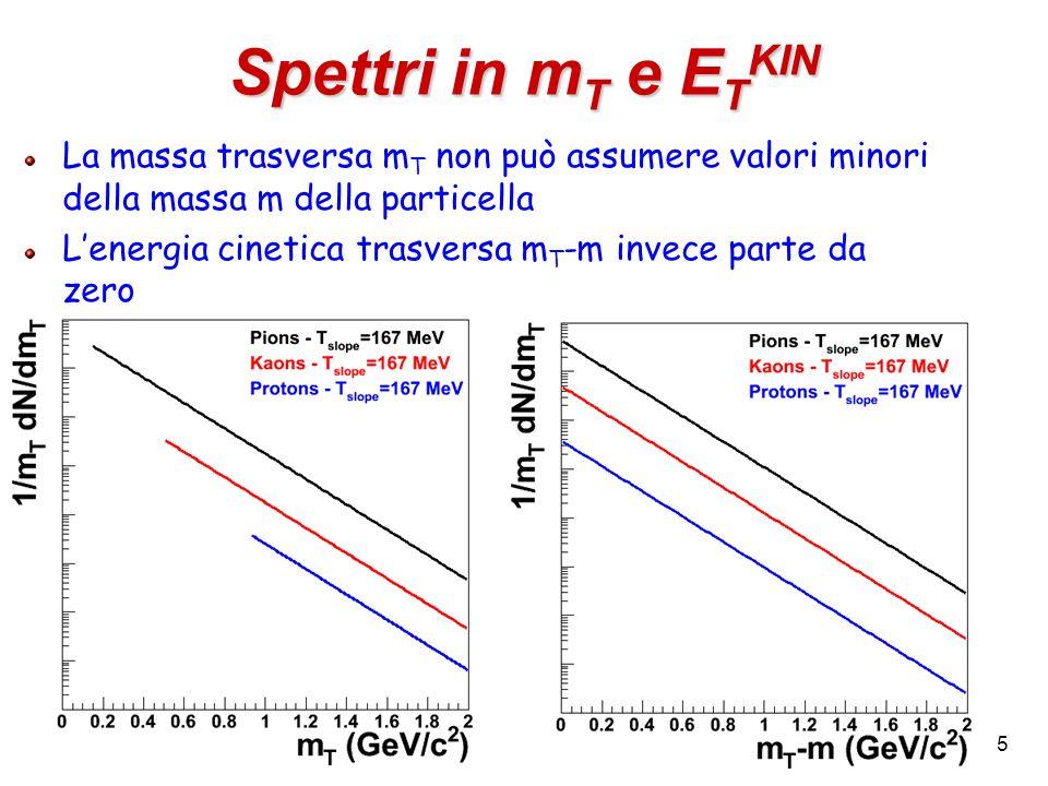 La massa trasversa m T non può assumere valori minori della massa m della particella Lenergia cinetica trasversa m T -m invece parte da zero 5 Spettri