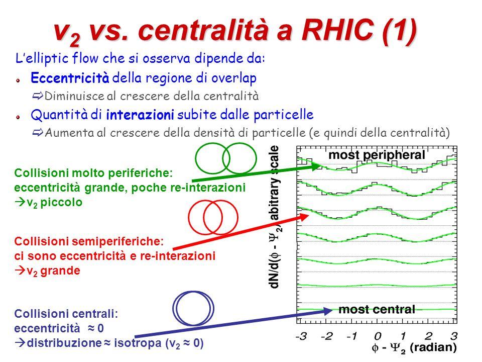 53 v 2 vs. centralità a RHIC (1) Lelliptic flow che si osserva dipende da: Eccentricità della regione di overlap Diminuisce al crescere della centrali