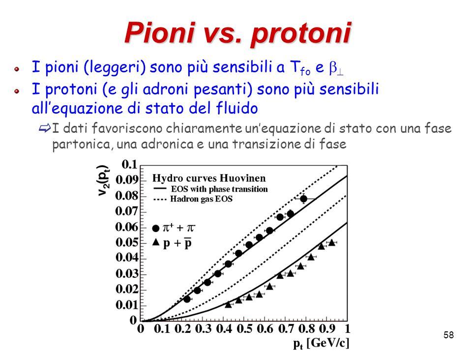 58 Pioni vs. protoni I pioni (leggeri) sono più sensibili a T fo e I protoni (e gli adroni pesanti) sono più sensibili allequazione di stato del fluid