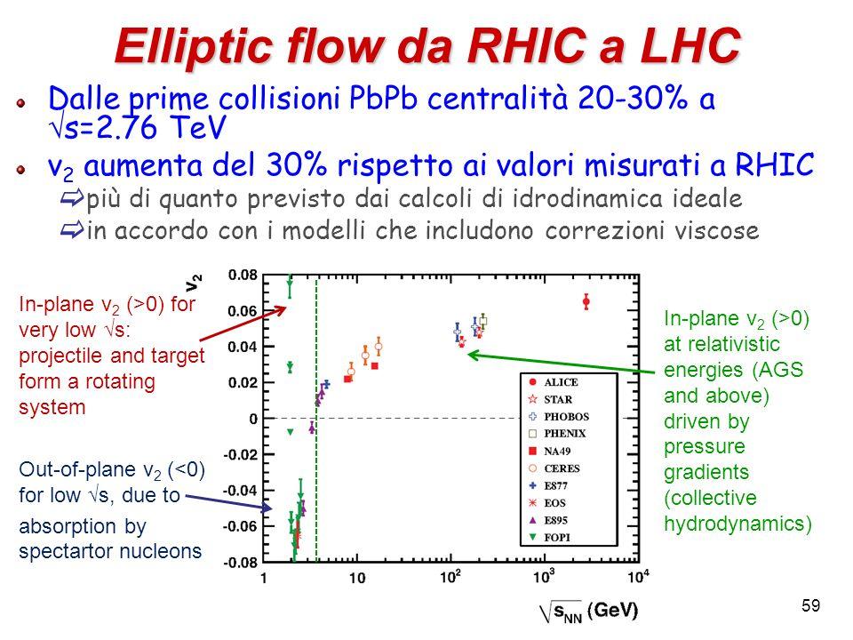Elliptic flow da RHIC a LHC Dalle prime collisioni PbPb centralità 20-30% a s=2.76 TeV v 2 aumenta del 30% rispetto ai valori misurati a RHIC più di q