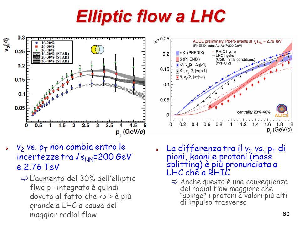 Elliptic flow a LHC v 2 vs. p T non cambia entro le incertezze tra s NN =200 GeV e 2.76 TeV Laumento del 30% dellelliptic flwo p T integrato è quindi