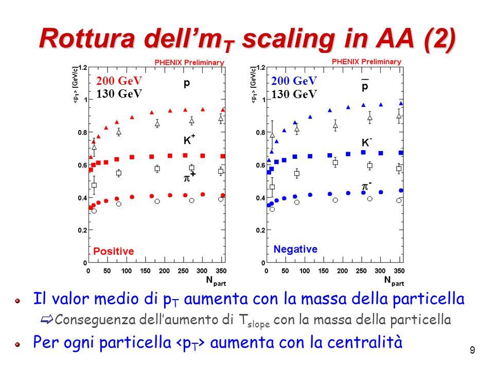 9 Rottura dellm T scaling in AA (2) Il valor medio di p T aumenta con la massa della particella Conseguenza dellaumento di T slope con la massa della