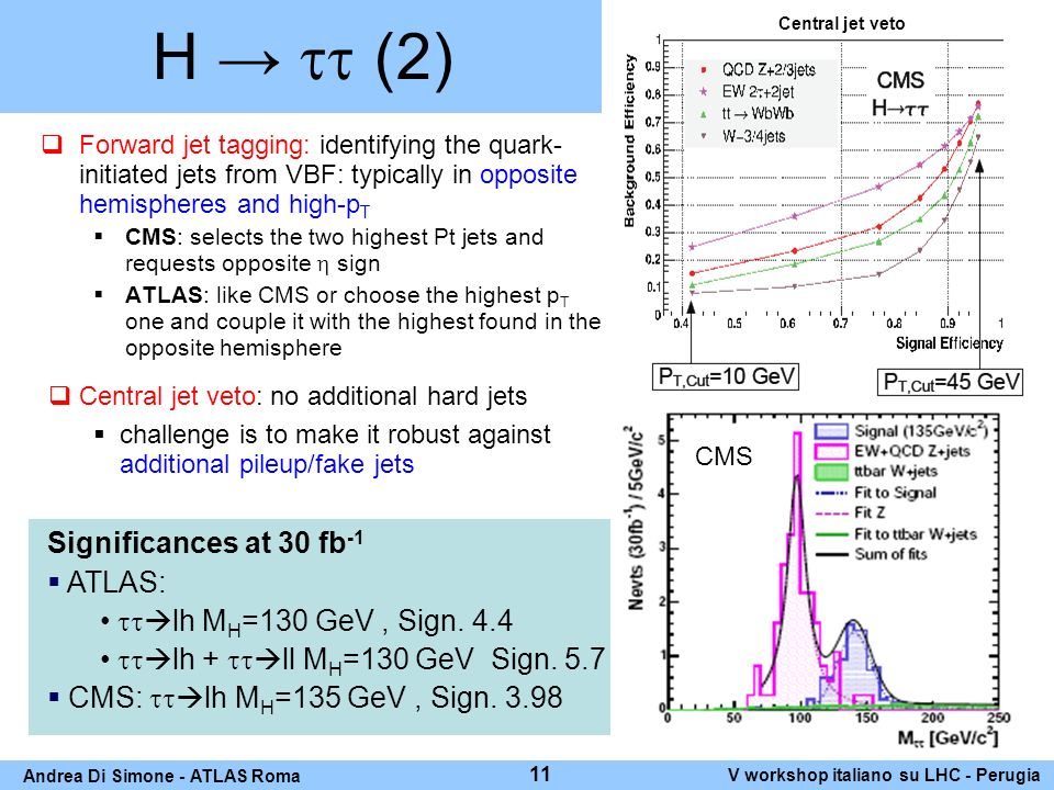 H (2) Forward jet tagging: identifying the quark- initiated jets from VBF: typically in opposite hemispheres and high-p T CMS: selects the two highest Pt jets and requests opposite sign ATLAS: like CMS or choose the highest p T one and couple it with the highest found in the opposite hemisphere ATLAS challenge is to make it robust against additional pileup/fake jets Significances at 30 fb -1 ATLAS: lh M H =130 GeV, Sign.